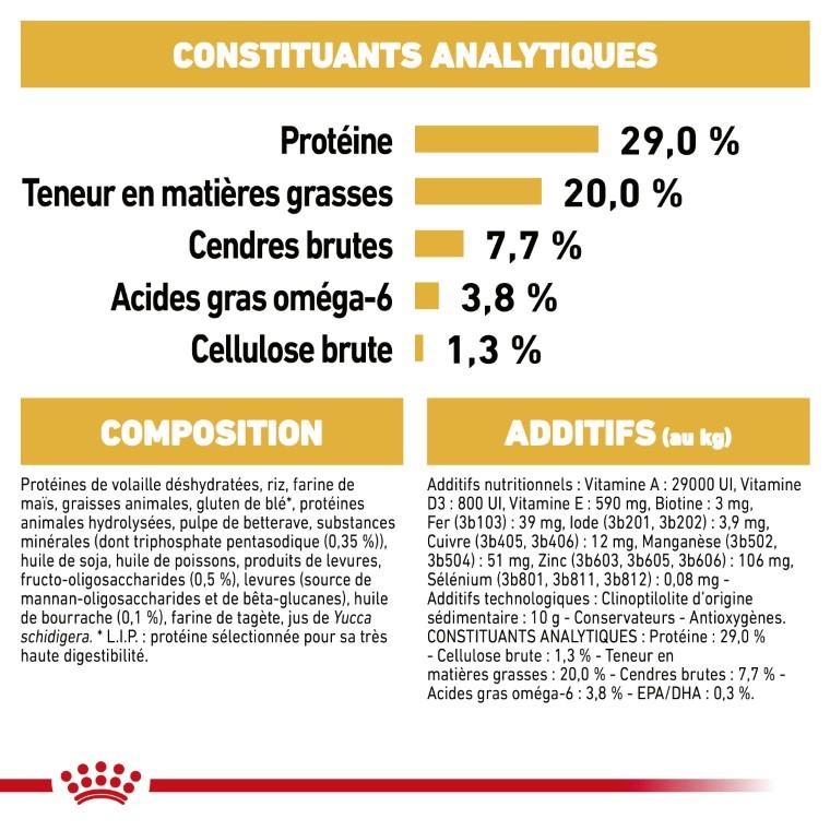 Croquette chien Royal Canin Yorkshire Terrier junior 1,5kg 452820